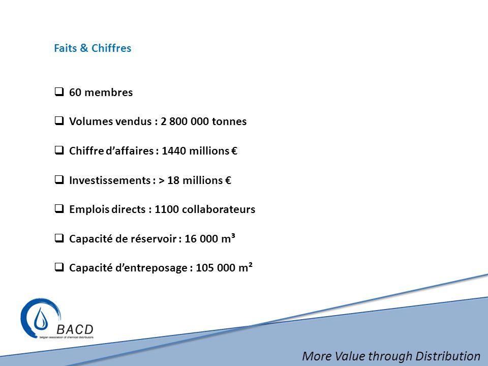 More Value through Distribution Faits & Chiffres 60 membres Volumes vendus : 2 800 000 tonnes Chiffre daffaires : 1440 millions Investissements : > 18 millions Emplois directs : 1100 collaborateurs Capacité de réservoir : 16 000 m³ Capacité dentreposage : 105 000 m²