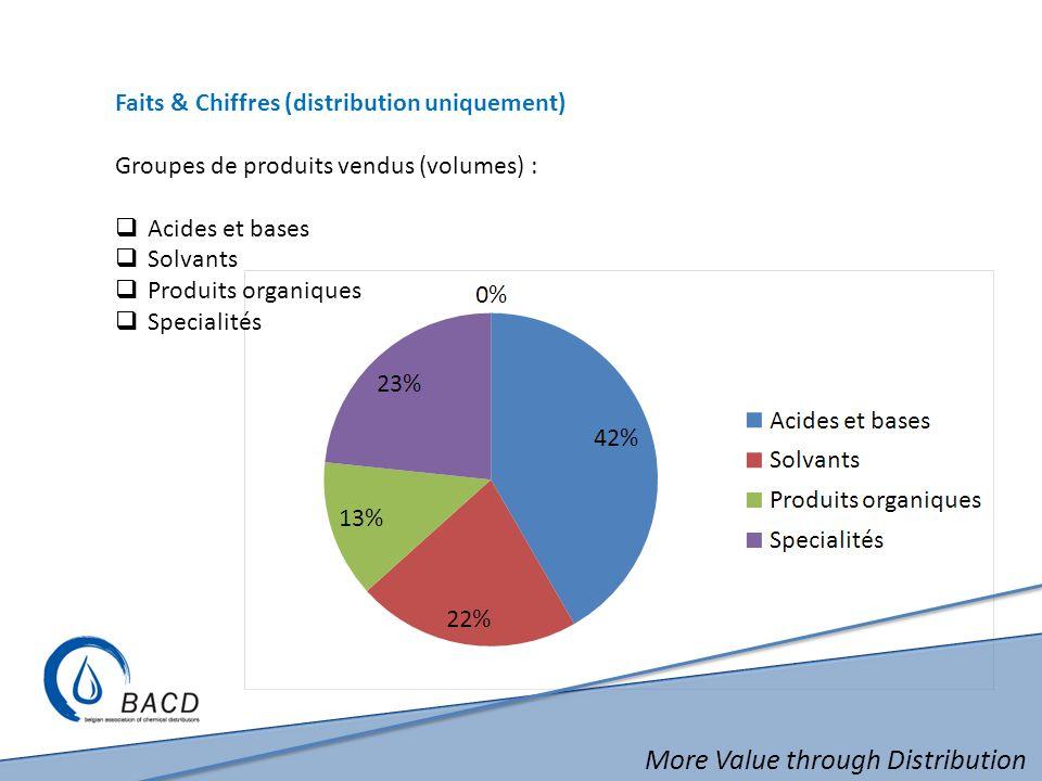 More Value through Distribution Faits & Chiffres (distribution uniquement) Groupes de produits vendus (volumes) : Acides et bases Solvants Produits organiques Specialités