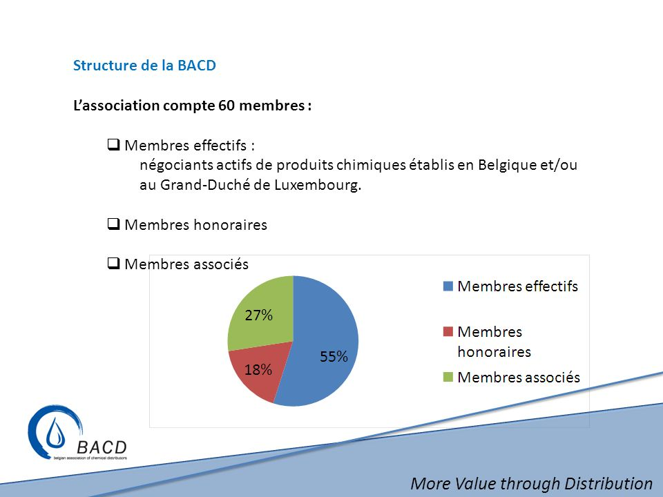 More Value through Distribution Structure de la BACD Lassociation compte 60 membres : Membres effectifs : négociants actifs de produits chimiques étab