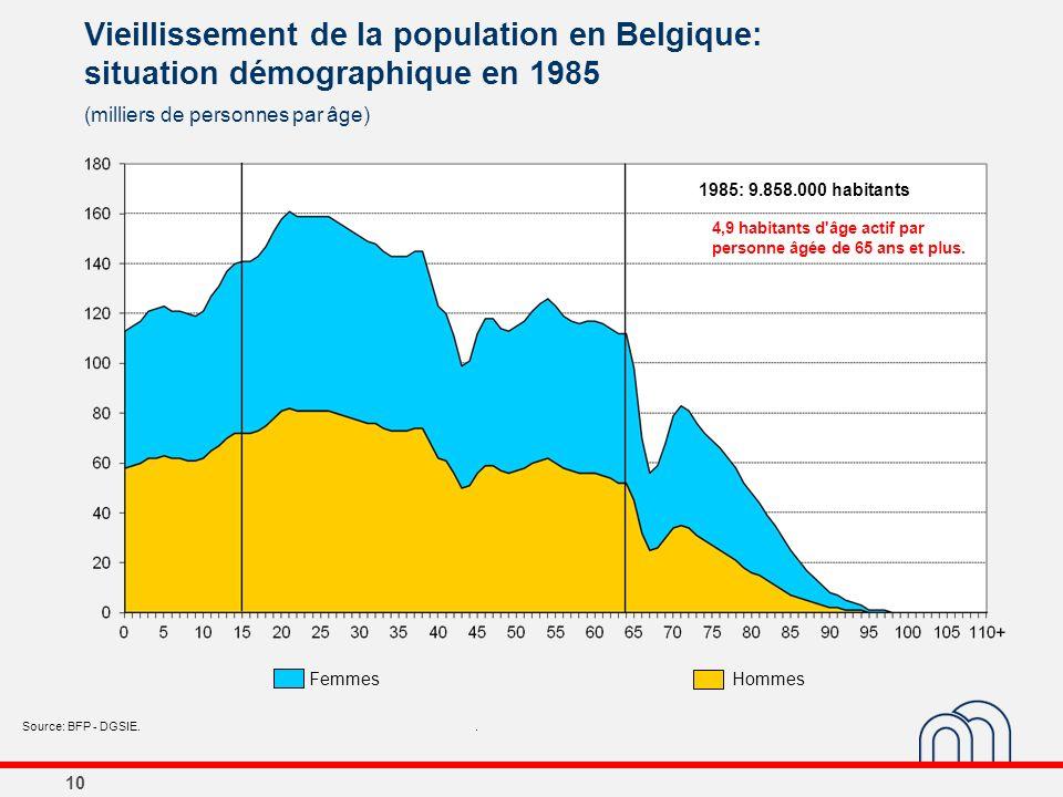 10 Vieillissement de la population en Belgique: situation démographique en 1985 (milliers de personnes par âge) Source: BFP - DGSIE.. 1985: 9.858.000