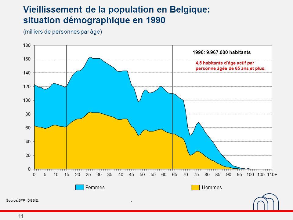 11 Vieillissement de la population en Belgique: situation démographique en 1990 (milliers de personnes par âge) Source: BFP - DGSIE.. 1990: 9.967.000