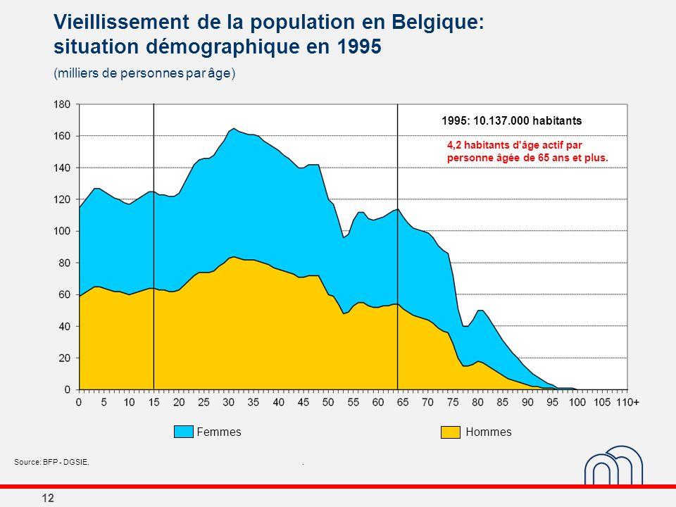 12 Vieillissement de la population en Belgique: situation démographique en 1995 (milliers de personnes par âge) Source: BFP - DGSIE.. 1995: 10.137.000
