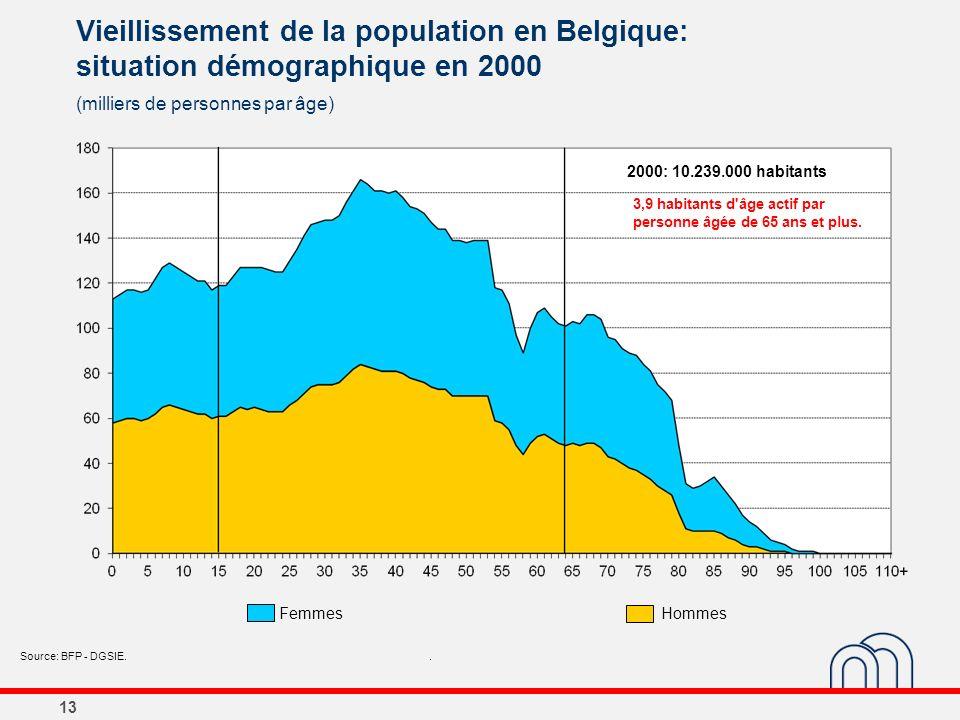 13 Vieillissement de la population en Belgique: situation démographique en 2000 (milliers de personnes par âge) Source: BFP - DGSIE.. 2000: 10.239.000