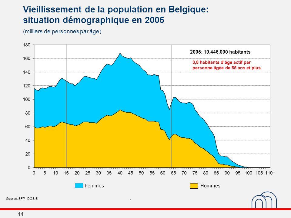 14 Vieillissement de la population en Belgique: situation démographique en 2005 (milliers de personnes par âge) Source: BFP - DGSIE.. 2005: 10.446.000