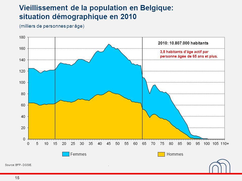 15 Vieillissement de la population en Belgique: situation démographique en 2010 (milliers de personnes par âge) Source: BFP - DGSIE.. 2010: 10.807.000