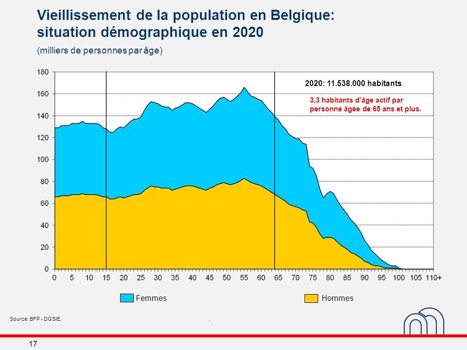 17 Vieillissement de la population en Belgique: situation démographique en 2020 (milliers de personnes par âge) Source: BFP - DGSIE.. 2020: 11.538.000