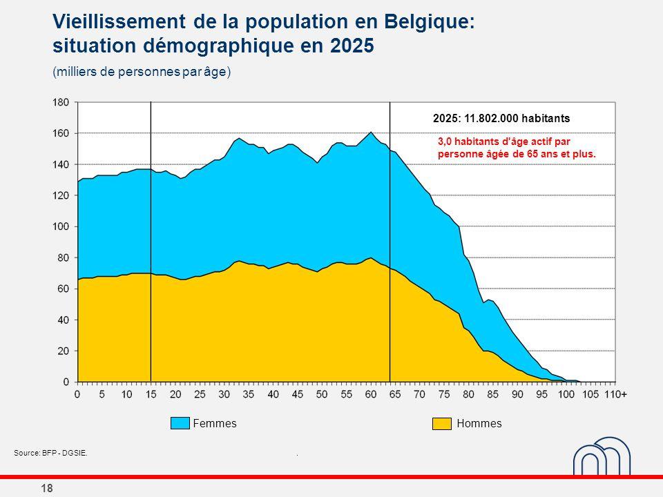 18 Vieillissement de la population en Belgique: situation démographique en 2025 (milliers de personnes par âge) Source: BFP - DGSIE.. 2025: 11.802.000