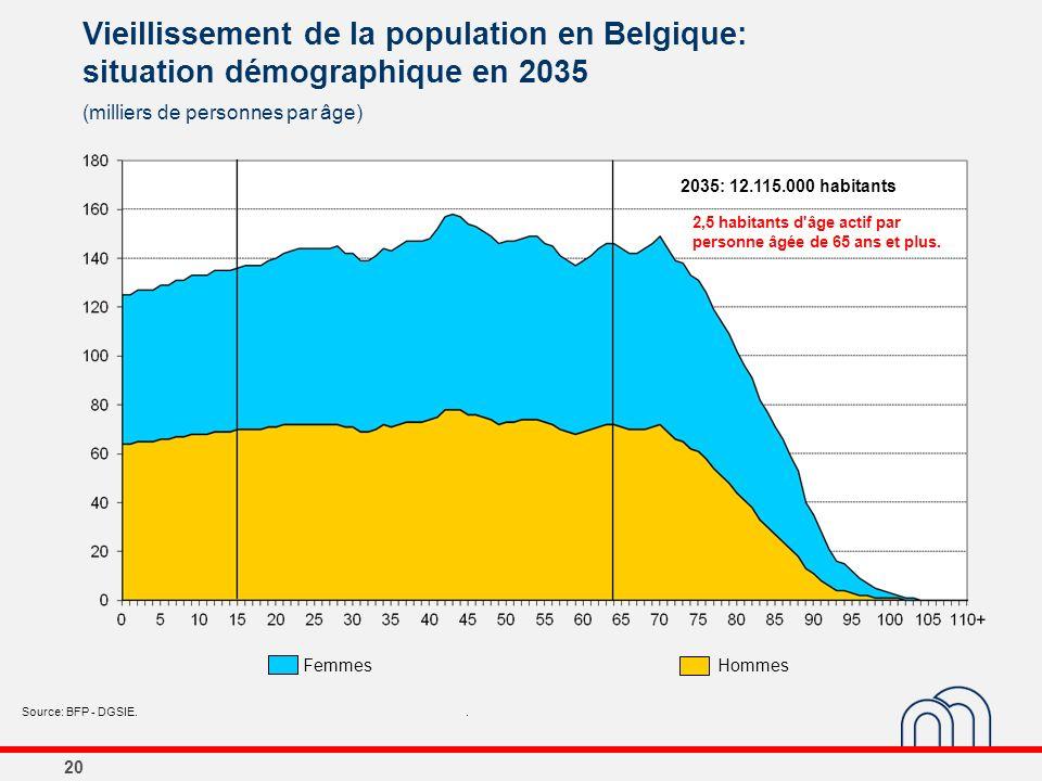 20 Vieillissement de la population en Belgique: situation démographique en 2035 (milliers de personnes par âge) Source: BFP - DGSIE.. 2035: 12.115.000