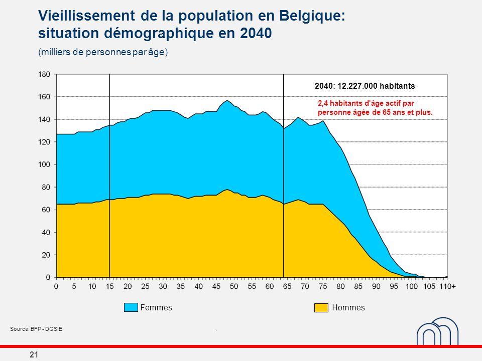 21 Vieillissement de la population en Belgique: situation démographique en 2040 (milliers de personnes par âge) Source: BFP - DGSIE.. 2040: 12.227.000