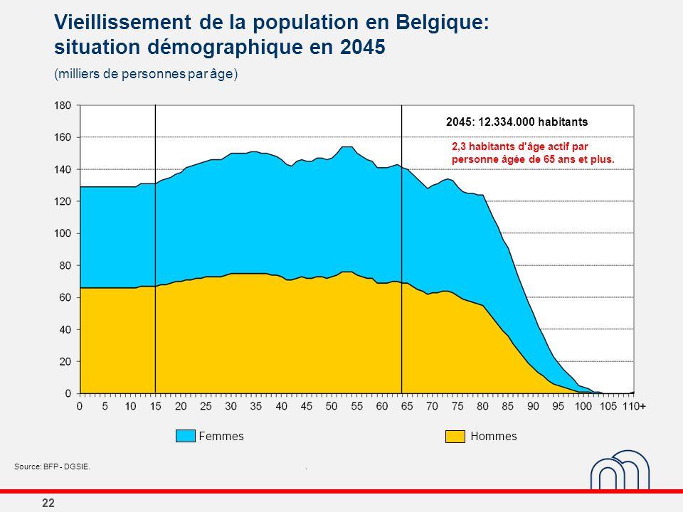 22 Vieillissement de la population en Belgique: situation démographique en 2045 (milliers de personnes par âge) Source: BFP - DGSIE.. 2045: 12.334.000