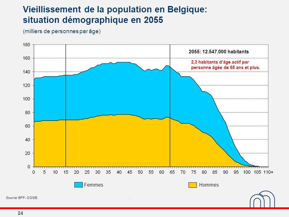24 Vieillissement de la population en Belgique: situation démographique en 2055 (milliers de personnes par âge) Source: BFP - DGSIE.. 2055: 12.547.000