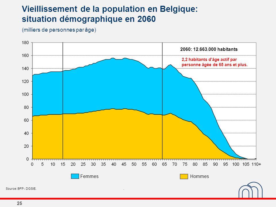 25 Vieillissement de la population en Belgique: situation démographique en 2060 (milliers de personnes par âge) Source: BFP - DGSIE.. 2060: 12.663.000
