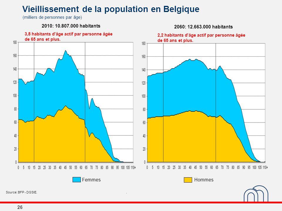 26 Vieillissement de la population en Belgique (milliers de personnes par âge) Source: BFP - DGSIE.. 2060: 12.663.000 habitants FemmesHommes 2,2 habit