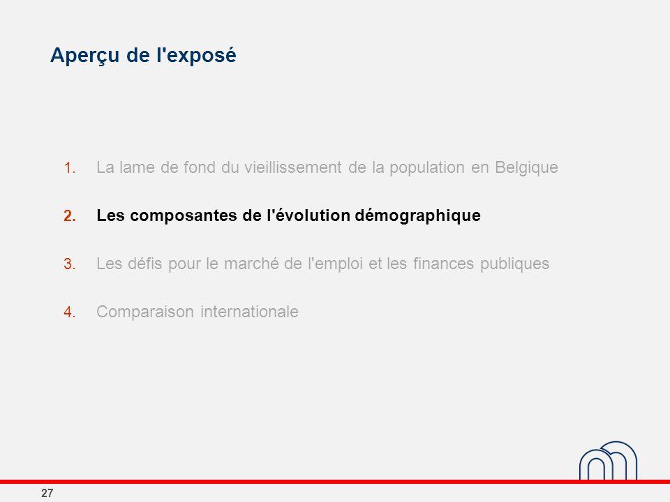 Aperçu de l'exposé 27 1. La lame de fond du vieillissement de la population en Belgique 2. Les composantes de l'évolution démographique 3. Les défis p