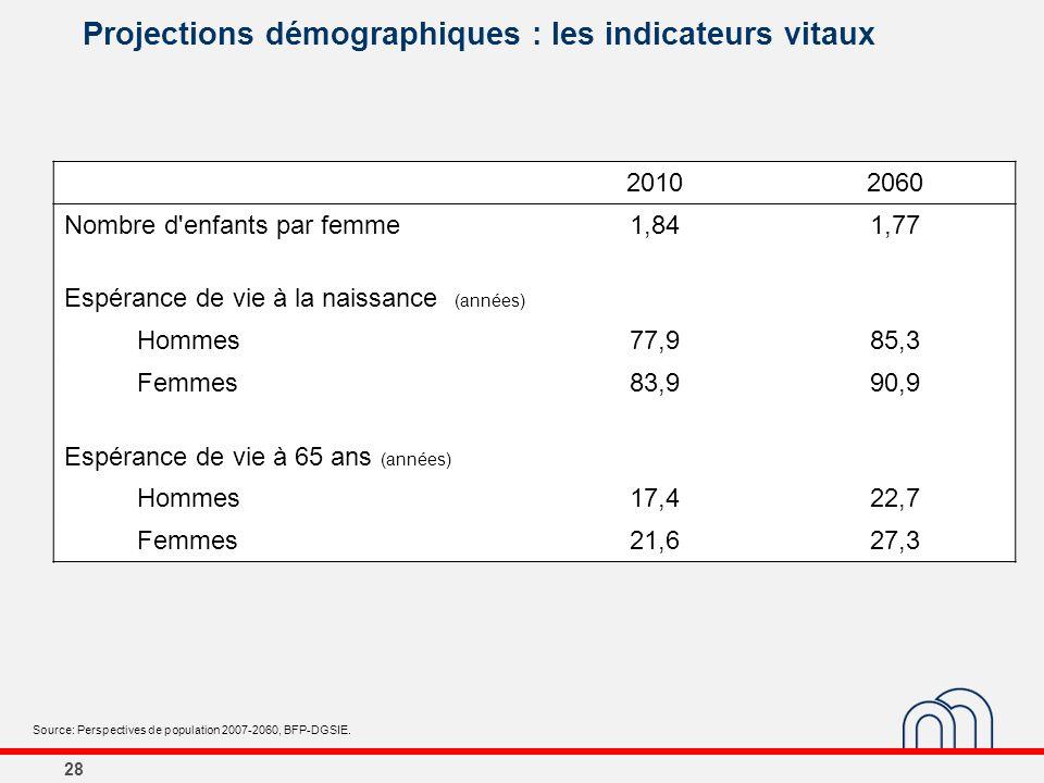Projections démographiques : les indicateurs vitaux 20102060 Nombre d'enfants par femme1,841,77 Espérance de vie à la naissance (années) Hommes77,985,