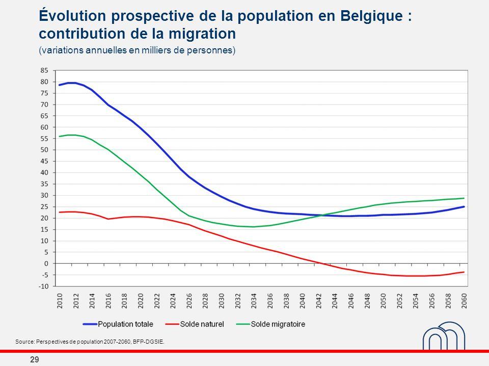 29 Évolution prospective de la population en Belgique : contribution de la migration (variations annuelles en milliers de personnes) Source: Perspecti