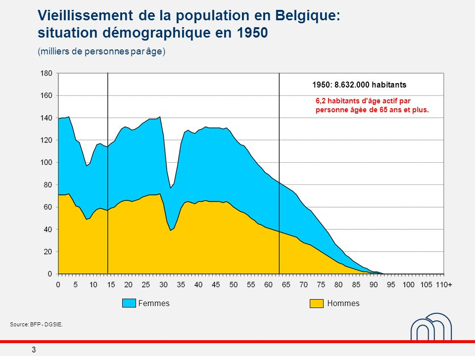 3 Vieillissement de la population en Belgique: situation démographique en 1950 (milliers de personnes par âge) Source: BFP - DGSIE. 1950: 8.632.000 ha