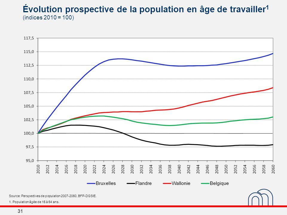 31 Évolution prospective de la population en âge de travailler 1 (indices 2010 = 100) Source: Perspectives de population 2007-2060, BFP-DGSIE. 1. Popu