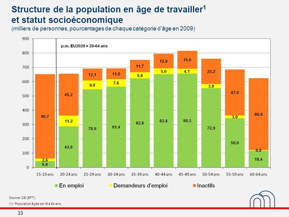 33 Structure de la population en âge de travailler 1 et statut socioéconomique (milliers de personnes, pourcentages de chaque catégorie d'âge en 2009)