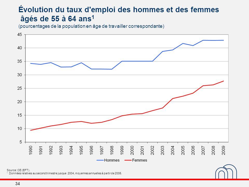 34 Évolution du taux d'emploi des hommes et des femmes âgés de 55 à 64 ans 1 (pourcentages de la population en âge de travailler correspondante) Sourc