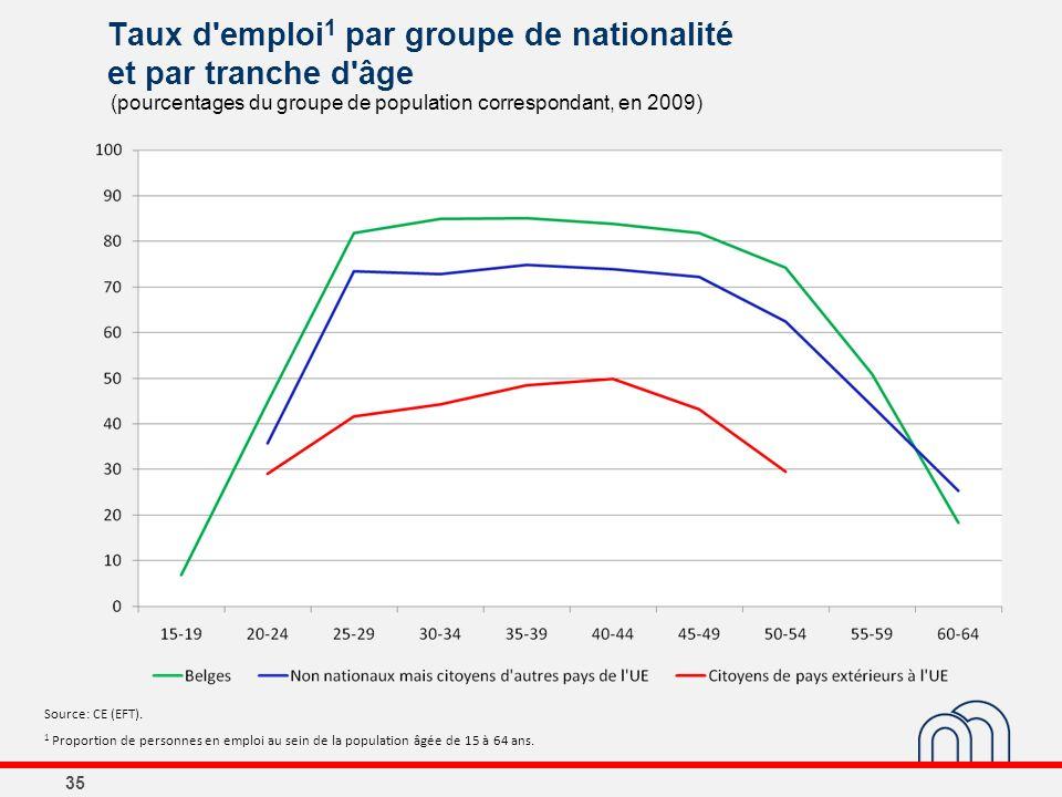 Taux d'emploi 1 par groupe de nationalité et par tranche d'âge 35 Source: CE (EFT). 1 Proportion de personnes en emploi au sein de la population âgée