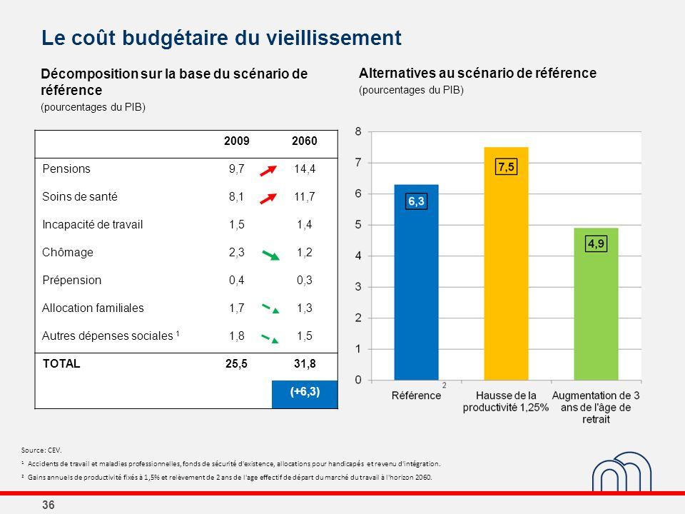 Le coût budgétaire du vieillissement Décomposition sur la base du scénario de référence (pourcentages du PIB) Alternatives au scénario de référence (p