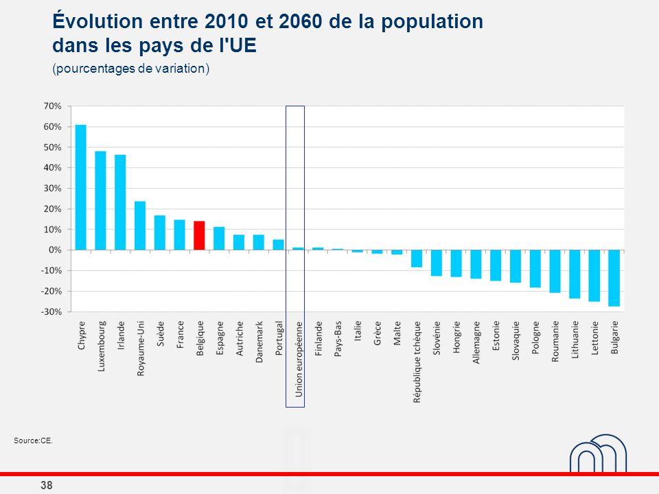 Évolution entre 2010 et 2060 de la population dans les pays de l'UE 38 (pourcentages de variation) Source:CE.