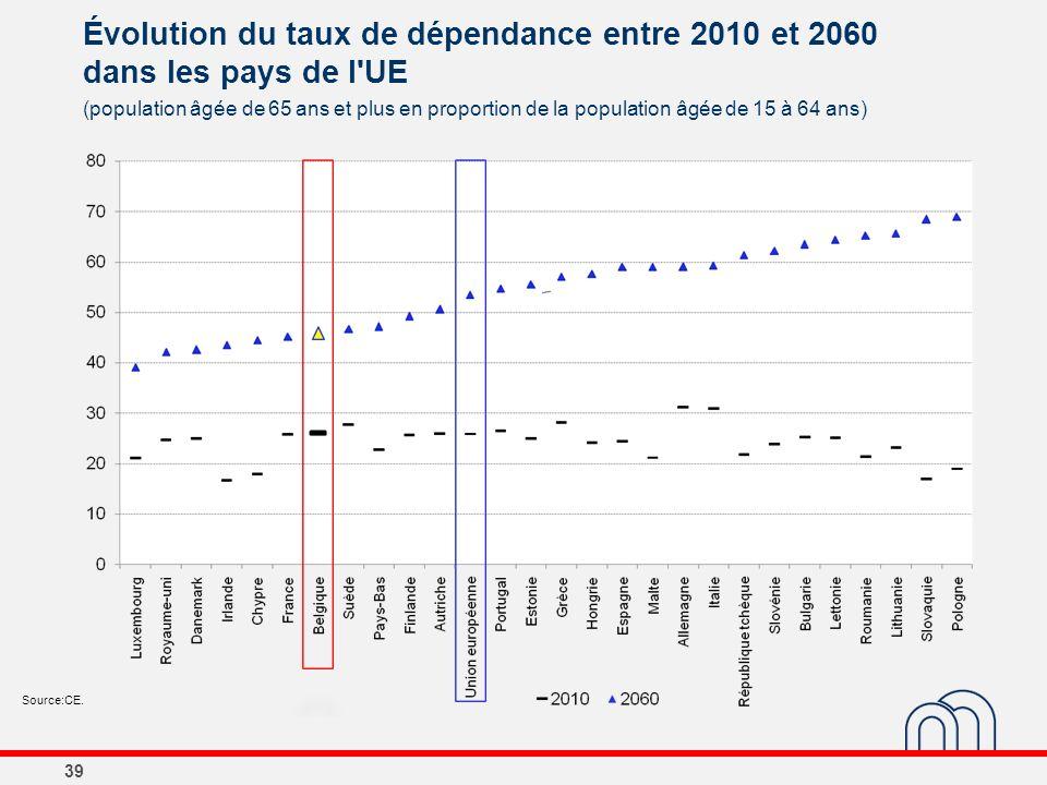Évolution du taux de dépendance entre 2010 et 2060 dans les pays de l'UE 39 (population âgée de 65 ans et plus en proportion de la population âgée de