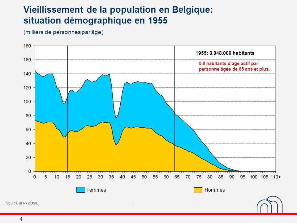 4 Vieillissement de la population en Belgique: situation démographique en 1955 (milliers de personnes par âge) Source: BFP - DGSIE.. 1955: 8.848.000 h