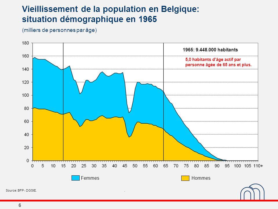 6 Vieillissement de la population en Belgique: situation démographique en 1965 (milliers de personnes par âge) Source: BFP - DGSIE.. 1965: 9.448.000 h