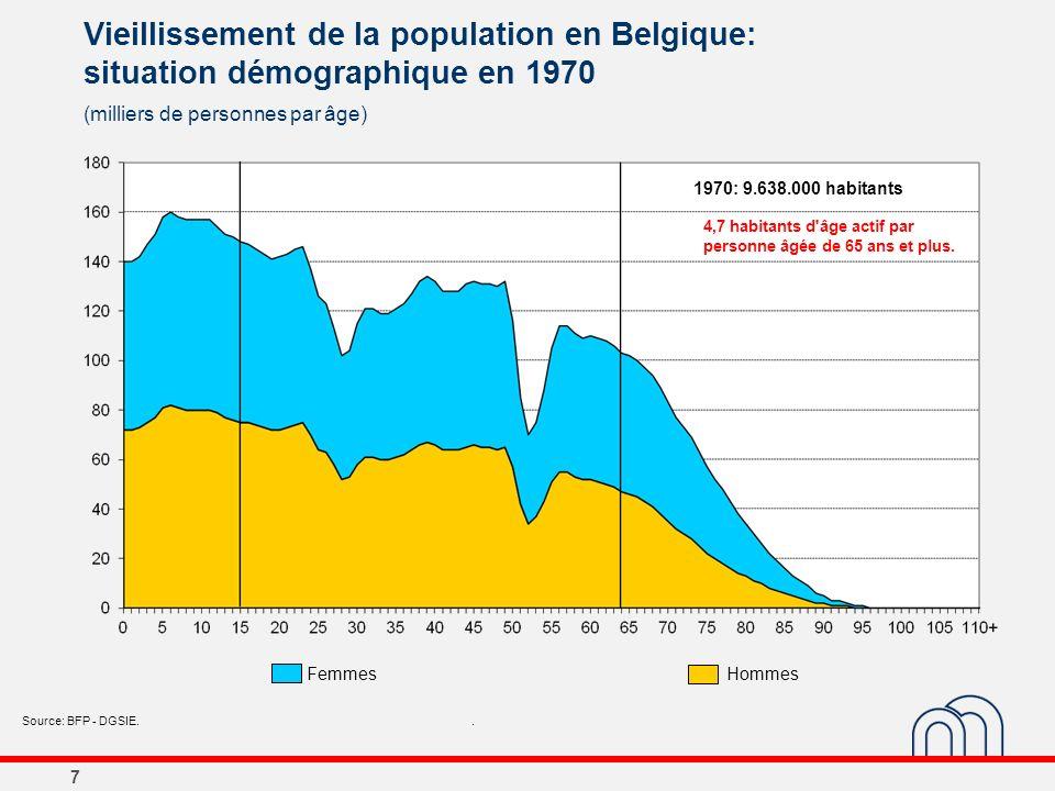 7 Vieillissement de la population en Belgique: situation démographique en 1970 (milliers de personnes par âge) Source: BFP - DGSIE.. 1970: 9.638.000 h