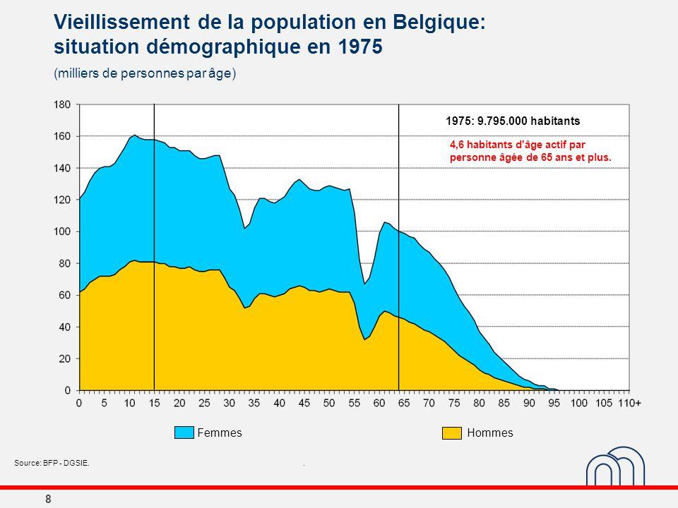 8 Vieillissement de la population en Belgique: situation démographique en 1975 (milliers de personnes par âge) Source: BFP - DGSIE.. 1975: 9.795.000 h