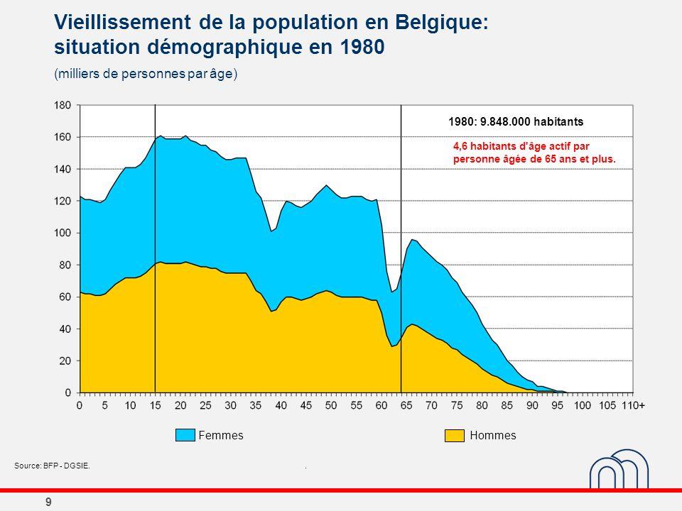 9 Vieillissement de la population en Belgique: situation démographique en 1980 (milliers de personnes par âge) Source: BFP - DGSIE.. 1980: 9.848.000 h