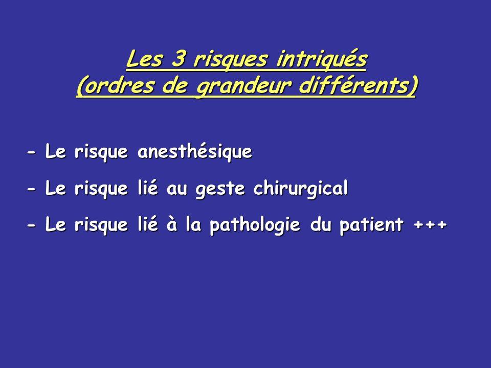 Les 3 risques intriqués (ordres de grandeur différents) - Le risque anesthésique - Le risque lié au geste chirurgical - Le risque lié à la pathologie du patient +++