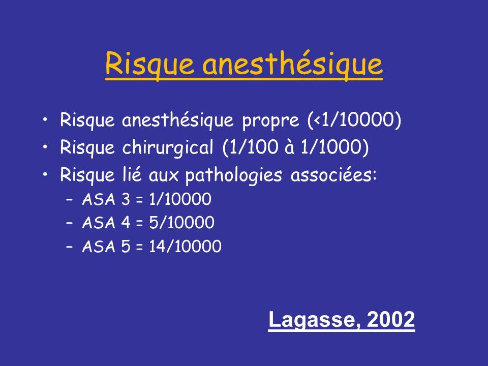 Risque anesthésique Risque anesthésique propre (<1/10000) Risque chirurgical (1/100 à 1/1000) Risque lié aux pathologies associées: –ASA 3 = 1/10000 –ASA 4 = 5/10000 –ASA 5 = 14/10000 Lagasse, 2002