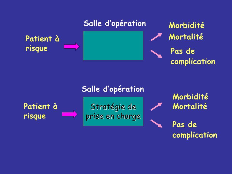 Stratégie de prise en charge Patient à risque Morbidité Mortalité Pas de complication Morbidité Mortalité Pas de complication Salle dopération