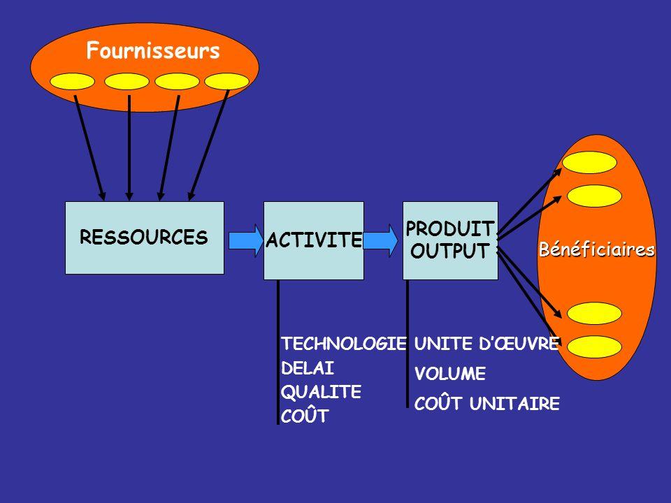 Fournisseurs RESSOURCES ACTIVITE PRODUIT OUTPUT Bénéficiaires TECHNOLOGIE DELAI QUALITE COÛT UNITE DŒUVRE VOLUME COÛT UNITAIRE