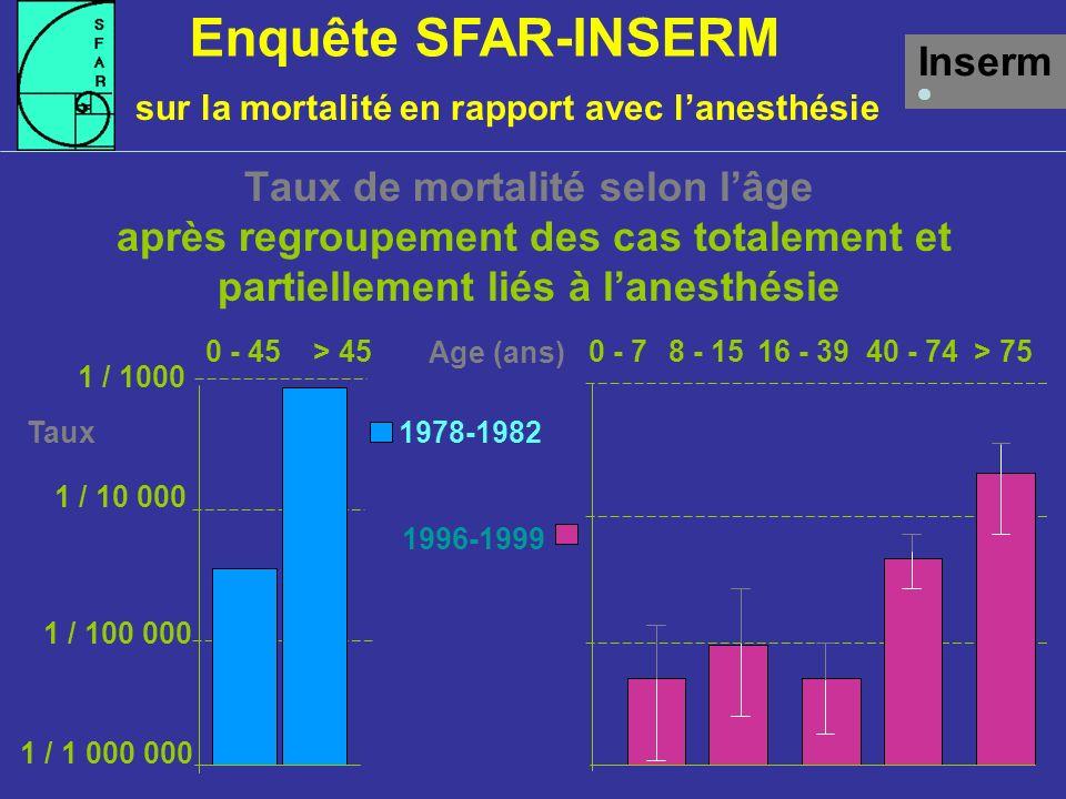 Taux de mortalité selon lâge après regroupement des cas totalement et partiellement liés à lanesthésie Inserm 1978-1982 1996-1999 > 750 - 78 - 1516 - 3940 - 74 Age (ans) 1 / 1000 1 / 10 000 1 / 100 000 1 / 1 000 000 0 - 45> 45 Taux Enquête SFAR-INSERM sur la mortalité en rapport avec lanesthésie
