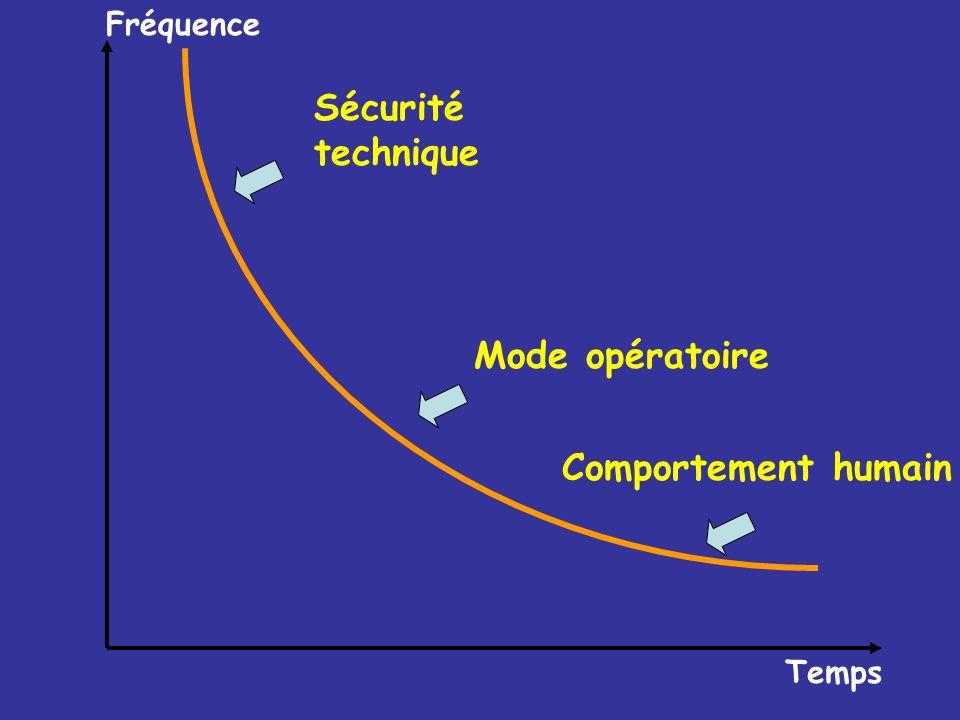 Temps Fréquence Sécurité technique Mode opératoire Comportement humain