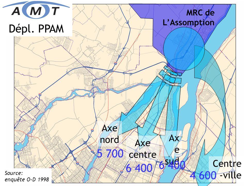 Source: enquête O-D 1998 Dépl. PPAM vers centre-ville Corridors de déplacement 6 400 16 200 Axe nord 7 300 11 500 Axe centre 11 300 10 300 Ax e sud