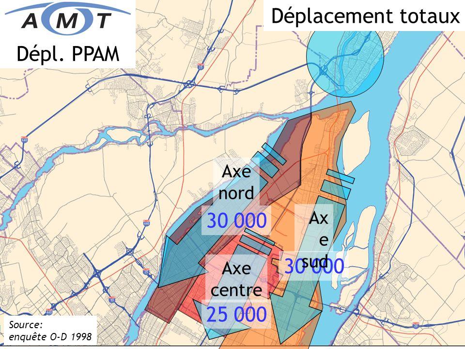 MRC de LAssomption Source: enquête O-D 1998 5 700 Axe nord Ax e sud 6 400 Centre -ville 4 600 Dépl. PPAM 6 400 Axe centre