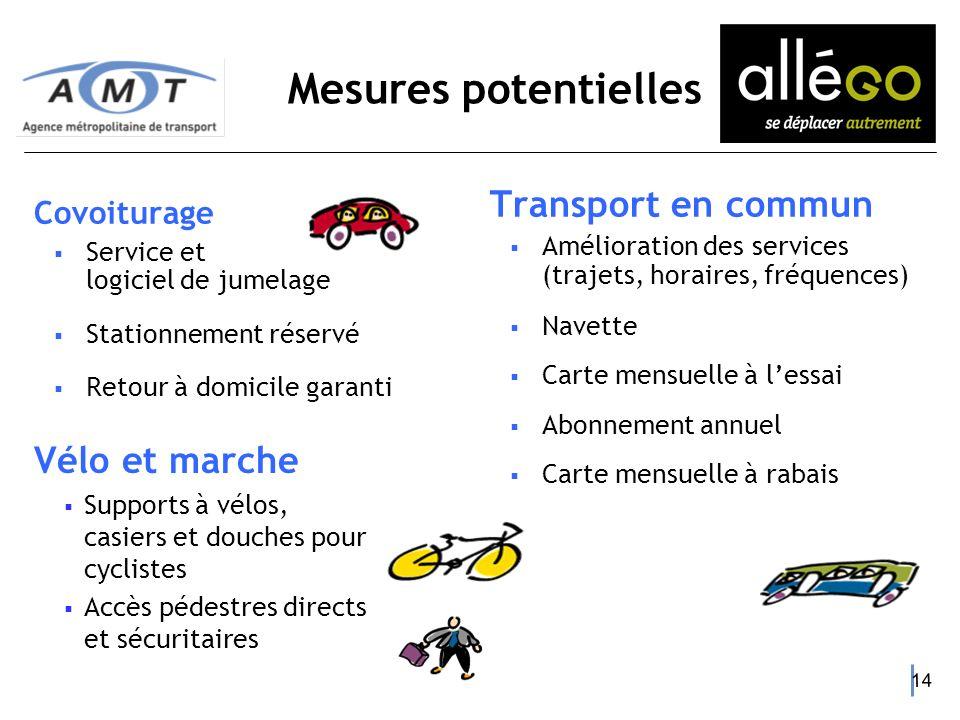 13 Centre de gestion des déplacements (CGD) de lEst Covoiturage Navettes Améliorations réseau autobus Vélo Abonnement annuel titres TC