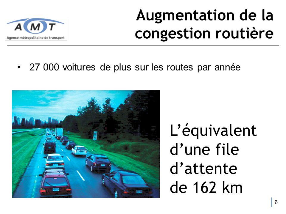 5 Augmentation de la congestion routière Augmentation de 54 % des coûts de la congestion lors des cinq dernières années (780 M$ / an) 100 M$ / an assu