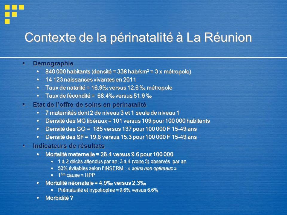 Contexte de la périnatalité à La Réunion Démographie 840 000 habitants (densité = 338 hab/km 2 = 3 x métropole) 14 123 naissances vivantes en 2011 Taux de natalité = 16.9 versus 12.6 métropole Taux de fécondité = 68.4 versus 51.9 Etat de loffre de soins en périnatalité 7 maternités dont 2 de niveau 3 et 1 seule de niveau 1 Densité des MG libéraux = 101 versus 109 pour 100 000 habitants Densité des GO = 185 versus 137 pour 100 000 F 15-49 ans Densité des SF = 19.8 versus 15.3 pour 100 000 F 15-49 ans Indicateurs de résultats Mortalité maternelle = 26.4 versus 9.6 pour 100 000 1 à 2 décès attendus par an: 3 à 4 (voire 5) observés par an 53% évitables selon lINSERM : « soins non optimaux » 1 ère cause = HPP Mortalité néonatale = 4.9 versus 2.3 Prématurité et hypotrophie = 9.6% versus 6.6% Morbidité .