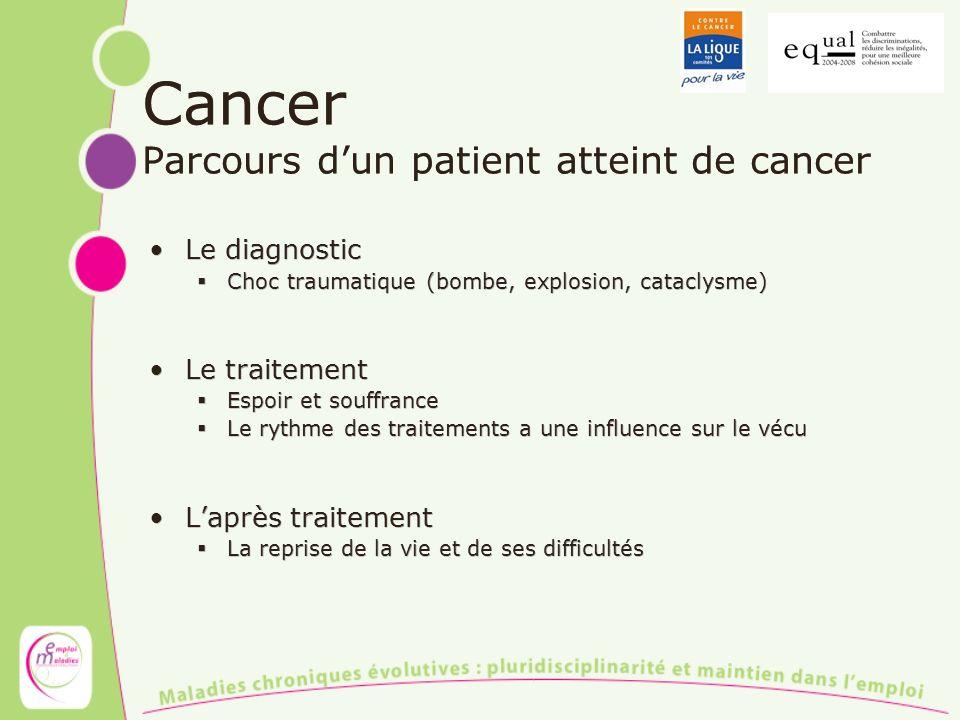 Cancer Parcours dun patient atteint de cancer Le diagnostic Choc traumatique (bombe, explosion, cataclysme) Le traitement Espoir et souffrance Le ryth