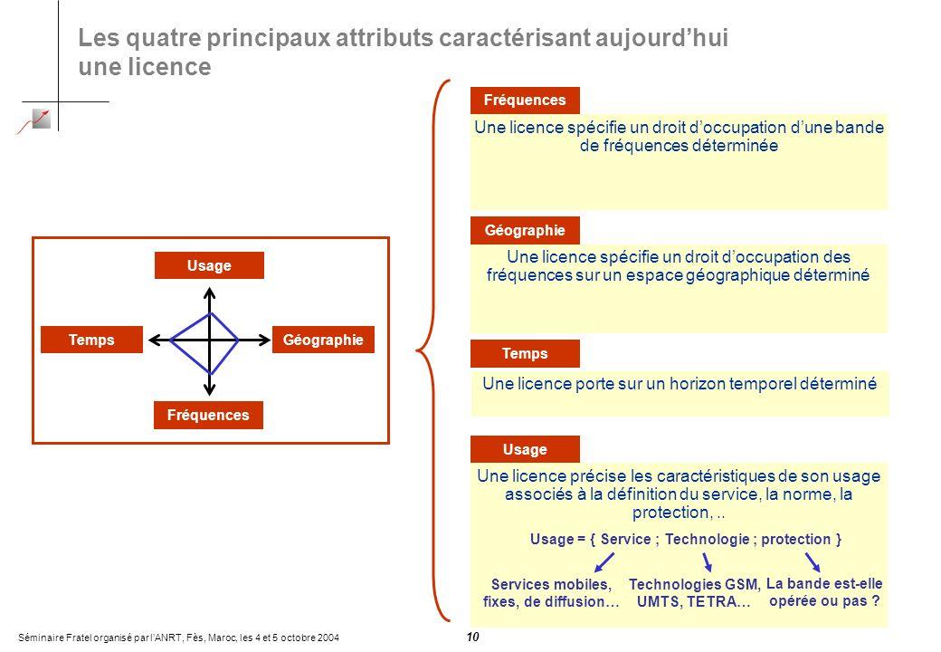 Séminaire Fratel organisé par lANRT, Fès, Maroc, les 4 et 5 octobre 2004 10 Les quatre principaux attributs caractérisant aujourdhui une licence Usage