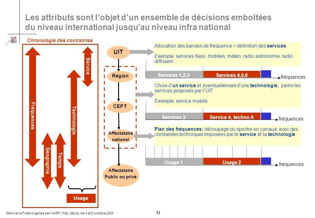 Séminaire Fratel organisé par lANRT, Fès, Maroc, les 4 et 5 octobre 2004 11 Les attributs sont lobjet dun ensemble de décisions emboîtées du niveau in