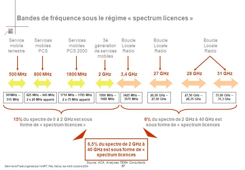Séminaire Fratel organisé par lANRT, Fès, Maroc, les 4 et 5 octobre 2004 17 Bandes de fréquence sous le régime « spectrum licences » 501MHz – 515 MHz