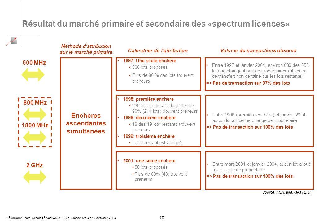 Séminaire Fratel organisé par lANRT, Fès, Maroc, les 4 et 5 octobre 2004 18 Résultat du marché primaire et secondaire des «spectrum licences» 500 MHz