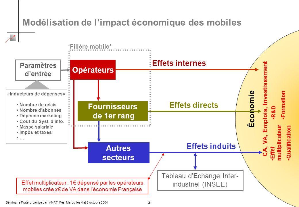 Séminaire Fratel organisé par lANRT, Fès, Maroc, les 4 et 5 octobre 2004 2 Économie Effet multiplicateur Qualification R&D Formation CA, VA, Emplois,